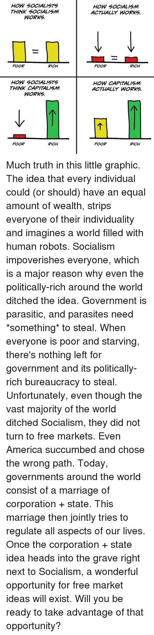 imagines: HOW SOCIALISTS  THINK SOCIALISM  WORKS.  HOW SOCIALISM  ACTUALLY WORKS.  POOR  RICH  POOR  RICH  HOW SOCIALISTS  THINK CAPITALISM  WORKS  HOW CAPITALISM  ACTUALLY WORKS  POOR  RICH  POOR  RICH Much truth in this little graphic.  The idea that every individual could (or should) have an equal amount of wealth, strips everyone of their individuality and imagines a world filled with human robots.  Socialism impoverishes everyone, which is a major reason why even the politically-rich around the world ditched the idea.   Government is parasitic, and parasites need *something* to steal. When everyone is poor and starving, there's nothing left for government and its politically-rich bureaucracy to steal.  Unfortunately, even though the vast majority of the world ditched Socialism, they did not turn to free markets. Even America succumbed and chose the wrong path.  Today, governments around the world consist of a marriage of corporation + state. This marriage then jointly tries to regulate all aspects of our lives.  Once the corporation + state idea heads into the grave right next to Socialism, a wonderful opportunity for free market ideas will exist.  Will you be ready to take advantage of that opportunity?