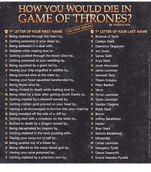 Robb Stark: HOW YOU WOULD DIE IN  GAME OF THRONES?  TAG YOUR FRIENDS  Q 15 LETTER OF YOUR FIRST NAME  1ST LETTER OF YOUR LAST NAME  A Being stabbed through the heart by  A Brienne of Tarth  B Getting poisoned in your sleep by  B Catelyn Stark  C Being defeated in a duel with  C Daenerys Targaryen  D Jon Snow  D Stabbed while making love to.  E Getting pushed through the Moon Door by.  E Sansa Stark  F Getting poisoned at your wedding by.  F Arya Stark  G Being squished by a giant led by  G Jorah Mormont  H Jaime Lannister  H Having your ship engulfed in wildfire by.  I Samwel Tarty  I Being burned alive at the stake by  J Having your head squashed barehanded by  J Theon Grey oy  K Being flayed alive by  K Petyr Baelish  L Being choked to death while making love to  L Varys  M Being killed by a boar after getting drunk thanks to M Tyrion Lannister  N Getting mauled by a direwolf owned by  N Tywin Lannister  o Getting molten gold poured on your head by.  o Sandor Clegane  P Having a rat encouraged to burrow into your chest by P Robb Stark  Q Being wrestled off the side of a cliff by  Q Bronn  R Getting shot with a crossbowon the toilet by  R Joffrey Baratheon  s Burned to death by a dragon owned by.  Hodor  T Bran Stark  T Being decapitated for treason by  u Stannis Baratheon  U Getting stabbed in the neck jousting with...  v Having your torso cut in half by  V Missandei  W Being pushed out of a tower by  W Cersei Lannister  x Margaery Tyrell  x Being offered to the many faced god by.  Y Having your wine poisoned by  Y Davos Seaworth  z Getting stabbed by a phantom sent by.  z Grand Maester Pycelle