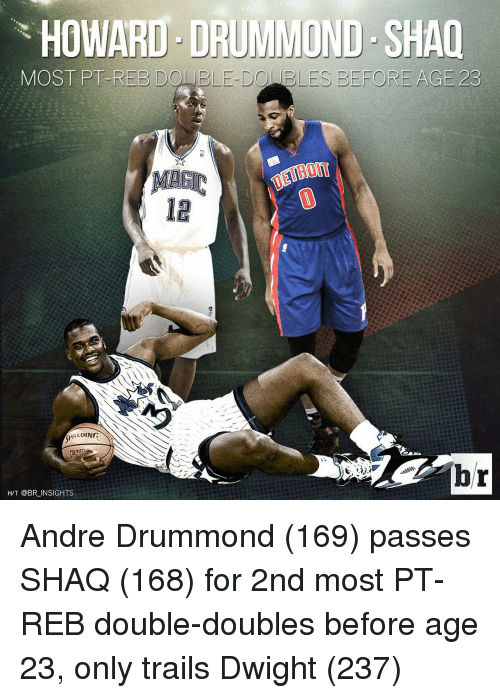 Shaq, Sports, and Andre Drummond: HOWARD DRUMMOND SHAQ  MOST PT-REE DO ELE DO ES BEFORE AGE 23  DING  AL  HT @BR INSIGHTS Andre Drummond (169) passes SHAQ (168) for 2nd most PT-REB double-doubles before age 23, only trails Dwight (237)
