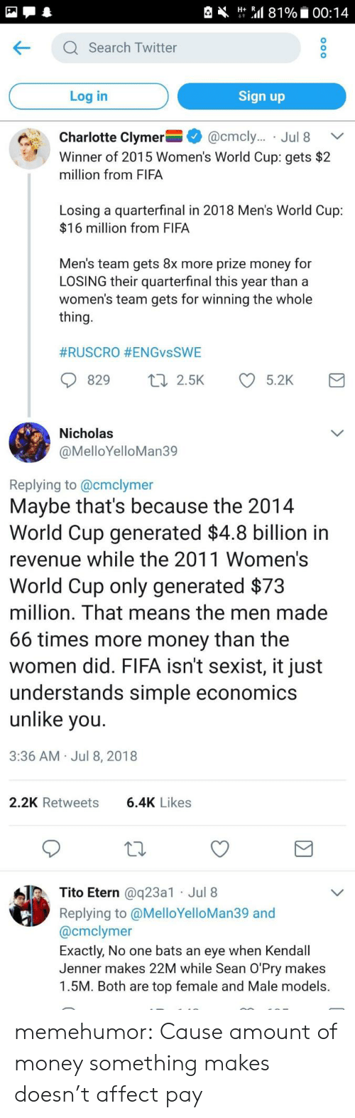 Kendall Jenner: Ht Sal 81%. 00:14  KQ Search Twitter  Log in  Sign up  Charlotte Clymer-+ @cmcly.. . Jul 8  Winner of 2015 Women's World Cup: gets $2  million from FIFA  Ca.  ﹀  Losing a quarterfinal in 2018 Men's World Cup:  $16 million from FIFA  Men's team gets 8x more prize money for  LOSING their quarterfinal this year than a  women's team gets for winning the whole  thing  #RUSCRO #ENGvsSWE  829 t 2.5K 5.2K  Nicholas  @MelloYelloMan39  Replying to @cmclymer  Maybe that's because the 2014  World Cup generated $4.8 billion in  revenue while the 2011 Women's  World Cup only generated $73  million. That means the men made  66 times more money than the  women did. FIFA isn't sexist, it just  understands simple economics  unlike vou  3:36 AM Jul 8, 2018  2.2K Retweets  6.4K Likes  Tito Etern @q23a1 Jul 8  Replying to @MelloYelloMan39 and  @cmclymer  Exactly, No one bats an eye when Kendall  Jenner makes 22M while Sean O'Pry makes  1.5M. Both are top female and Male models. memehumor:  Cause amount of money something makes doesn't affect pay