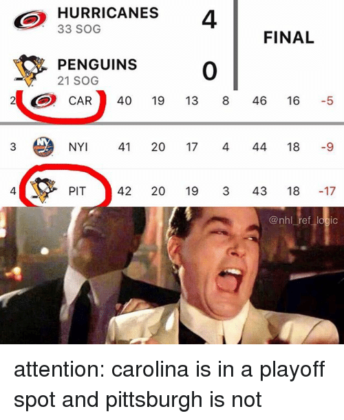 Logic, Memes, and National Hockey League (NHL): HURRICANES 4  33 SOG  FINAL  PENGUINS  21 SOG  0  2CAR 40 19 13 8 46 16 5  3  NY 41 20 17 4 44 18 -9  4  PIT 42 20 19 3 43 18 -17  @nhl ref logic attention: carolina is in a playoff spot and pittsburgh is not