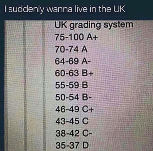 grading: I suddenly wanna live in the UK  UK grading system  75-100 A+  70-74 A  64-69 A-  60-63 B+  55-59 B  50-54 B-  46-49 C+  43-45 C  38-42 C  35-37 D