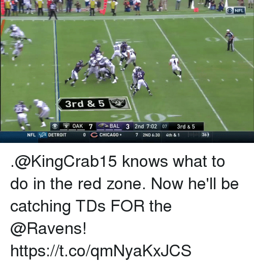Detroit, Memes, and Nfl: I2  NFL  3rd &  T0AK 7 -BAL 3 2nd 7:02 07 3rd & 5  NFLyA DETROIT  0CCHICAG_  36)  72ND 6:30  4th & 1 .@KingCrab15 knows what to do in the red zone.  Now he'll be catching TDs FOR the @Ravens! https://t.co/qmNyaKxJCS