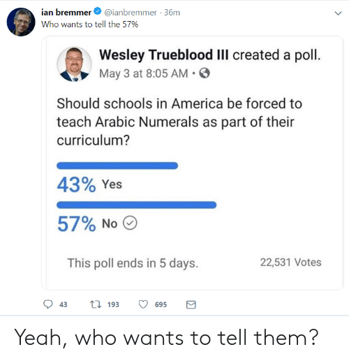 5 Days: ian bremmer@ianbremmer 36m  Who wants to tell the 57%  Wesley Trueblood Ill created a poll.  May 3 at 8:05 AM. E  Should schools in America be forced to  teach Arabic Numerals as part of their  curriculum?  43% Yes  57% No  22,531 Votes  This poll ends in 5 days.  43ti 193 695 Yeah, who wants to tell them?