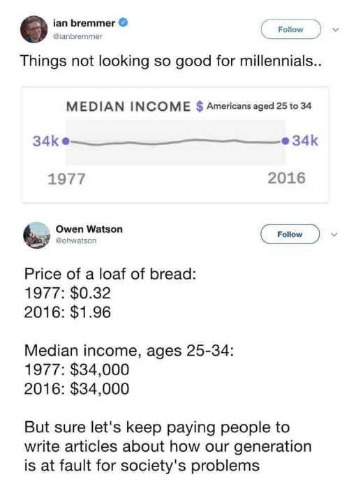 owen: ian bremmer  @ianbremmer  Follow  Things not looking so good for millennials.  MEDIAN INCOME $Americans aged 25 to 34  34k34k  1977  2016  Owen Watson  @ohwatson  Follow  Price of a loaf of bread:  1977: $0.32  2016: $1.96  Median income, ages 25-34:  1977: $34,000  2016: $34,000  But sure let's keep paying people to  write articles about how our generation  is at fault for society's problems