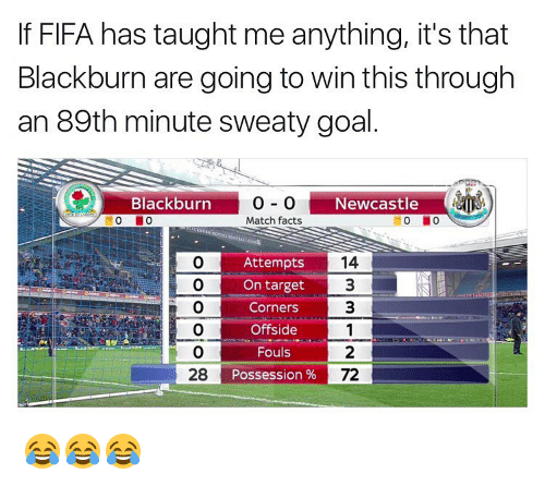 Sweaties: If FIFA has taught me anything, it's that  Blackburn are going to win this through  an 89th minute sweaty goal  Blackburn  Newcastle  Match facts  14  Attempts  O On target  3  Corners  3  Offside  Fouls  28  Possession  72 😂😂😂