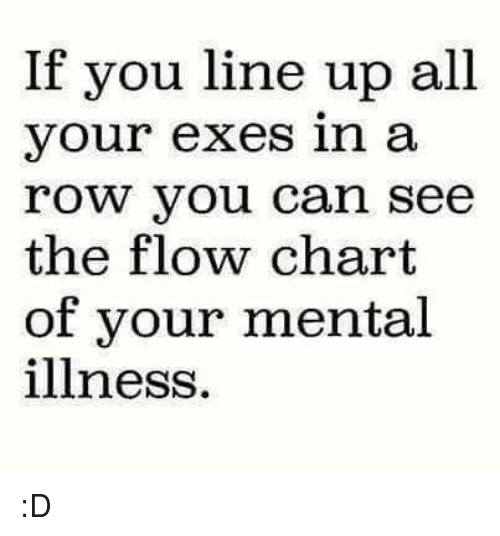 Memes, 🤖, and Can: If you line up all  your exes in a  row you can see  the flow chart  of your mental  illness. :D