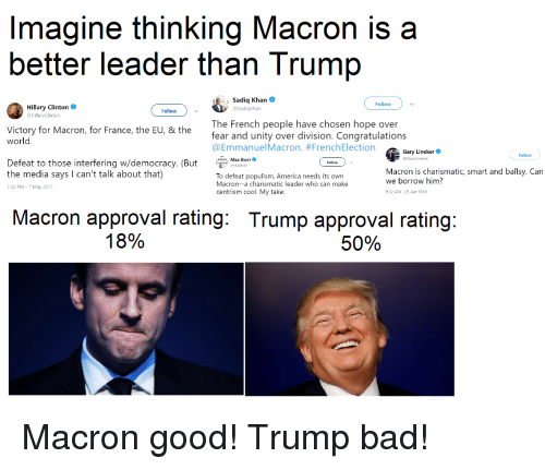 Trump Approval Rating: Imagine thinking Macron is a  better leader than Trump  Sadiq Khan  @SadiqKhan  Follow  Hillary Clinton  HillaryClinton  Follow  Victory for Macron, for France, the EU, & the  world  The French people have chosen hope over  fear and unity over division. Congratulations  @EmmanuelMacron. #FrenchElection  Gary Lineker  BGaryl ineker  Follow  Defeat to those interfering w/democracy. (Bx Beo  Max Boot*  Follow  Macron is charismatic, smart and ballsy. Can  the media says I can't talk about that)  3:32 PM-7 May 2017  To defeat populism, America needs its own  Macron--a charismatic leader who can make  we borrow him?  centrism cool. My take  9:32  25 Apr 2018  Macron approval rating: Trump approval rating  18%  50% Macron good! Trump bad!