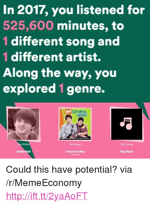"Drake Bell: In 2017, you listened for  525,600 minutes, to  1 different song and  1 different artist.  Along the way, you  explored 1genre.  Josh  Artists  Top Songs  Top Genres  Drake Bell  I Found A Way  Pop Rock <p>Could this have potential? via /r/MemeEconomy <a href=""http://ift.tt/2yaAoFT"">http://ift.tt/2yaAoFT</a></p>"