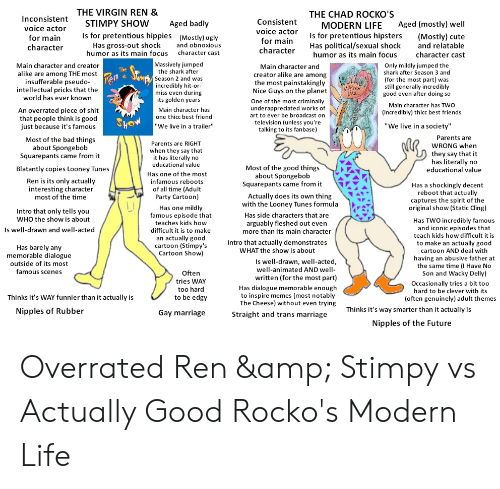 """Bad, Best Friend, and Cute: InconsistentTHE VIRGIN REN &  STIMPY SHOW  THE CHAD ROCKO'S  Consistent  voice actor  for main  Aged badly  Is for pretentious hippies (Mostly) ugly  Aged (mostly) well  MODERN LIFE  voice actor  Is for pretentious hipsters  Has political/sexual shock  (Mostly) cute  and relatable  for main  Has gross-out shock  humor as its main focus  and obnoxious  character cast  character  character  character cast  humor as its main focus  Massively jumped  the shark after  Main character and creator  Only mildly jumped the  shark after Season 3 and  (for the most part) was  still generally incredibly  good even after doing so  Main character and  The  alike are among THE most  insufferable pseudo-  intellectual pricks that the  world has ever known  Ren Seups  creator alike are among  the most painstakingly  Nice Guys on the planet  Season 2 and was  incredibly hit-or-  miss even during  its golden years  MOVERN  One of the most criminally  underappreciated works of  art to ever be broadcast on  television (unless you're  talking to its fanbase)  Main character has TWO  Main character has  An overrated piece of shit  that people think is good  just because it's famous  (incredibly) thicc best friends  one thicc best friend  Sho  """"We live in a society""""  """"We live in a trailer""""  Parents are  Most of the bad things  about Spongebob  Squarepants came from it  Parents are RIGHT  when they say that  it has literally no  educational value  WRONG when  they say that it  has literally no  educational value  Most of the good things  about Spongebob  Squarepants came from it  Blatantly copies Looney Tunes  Has one of the most  infamous reboots  Ren is its only actually  interesting character  most of the time  Has a shockingly decent  reboot that actually  captures the spirit of the  original show (Static Cling)  of all time (Adult  Party Cartoon)  Actually does its own thing  with the Looney Tunes formula  Has one mildly  famous episode that  Intro that only """