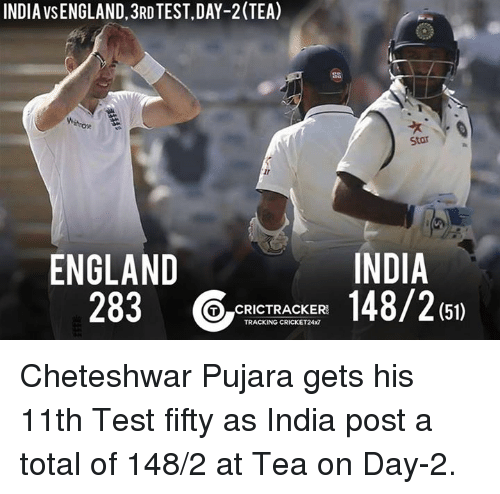 Cheteshwar Pujara: INDIA VSENGLAND 3RD TEST,DAY-2 (TEA)  Star Y  INDIA  ENGLAND  283  (51)  TO CRICTRACKER  TRACKING CRICKET24x7 Cheteshwar Pujara gets his 11th Test fifty as India post a total of 148/2 at Tea on Day-2.
