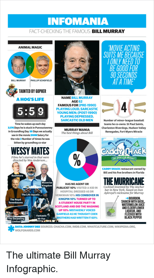 phillip schofield: INFOMANIA  FACT-CHECKING THE FAMOUS: BILL MURRAY  MOVIE ACTING  SUITS ME BECAUSE  IONLY NEED TO  BE GOOD FOR  90 SECONDS  AT A TIME  ANIMAL MAGIC  BILL MURRAY  PHILLIP SCHOFIELD  CG  TAUNTED BY GOPHER  A HOGS LIFE  NAME BILL MURRAY  AGE 62  FAMOUS FOR (PRE-1990)  5:59  PLAYING LOUD, SARCASTIC  YOUNG MEN: (POST-1990)  PLAYING DEPRESSED,  SARCASTICOLD MEN  Number of minor-league baseball  tems he co-owns: St Paul Saints,  Charleston Riverdogs, Hudson Valley  Renegades, Fort Myers Miracle  Time he wakes up each day  3,176 Days he is stuck in Punxsutawney  in Groundhog Day 38 Days we actually  see in the movie $i0M Salary for  the role 2 Number of times he was  bitten by groundhog co-star  MURRAY MANIA  The best things about Bill  WESSY MATES  Films he's starred in that were  directed by Wes Anderson...  DRINK & BE MURRA-  CADDY SHACK restaurant owned by  Bill and his five brothers in Florida  Rushmore  Moonrise  Kingdom  HAS NO AGENT OR  PUBLICIST 10% VISITED A KID IN  HOSPITAL DRESSED AS DR  VENKMAN 10% HIS COMBOVER IN  KINGPIN 10% TURNED UP TO  A STUDENT HOUSE PARTY IN  SCOTLAND AND DID THE WASHING  UP 10% MISTAKENLY VOICED  GARFIELD AS HE THOUGHT COEN  BROTHERS HAD WRITTEN IT 60%  Cocktail invented by The Anchor  bar in New York, based on Dan  Aykroyd's nickname for Murray  :  The Life Aquatic.  BOURBON,  The Royal  Tenenbaums  SHAKEN WITH BASIL,  WATERMELON JUICE  AND ELDERFLOWER  LIQUEUR, AND  FLECKED WITH  BLACK PEPPER  Fantastic  Mr Fox  ,  The Darjeeling  Limited  DATA:JOHNNY DEE SOURCES: CHACHA.COM, IMDB.COM, WHATCULTURE.COM, WIKIPEDIA.ORG  WOLFGNARDS.COM <p>The ultimate Bill Murray Infographic.</p>