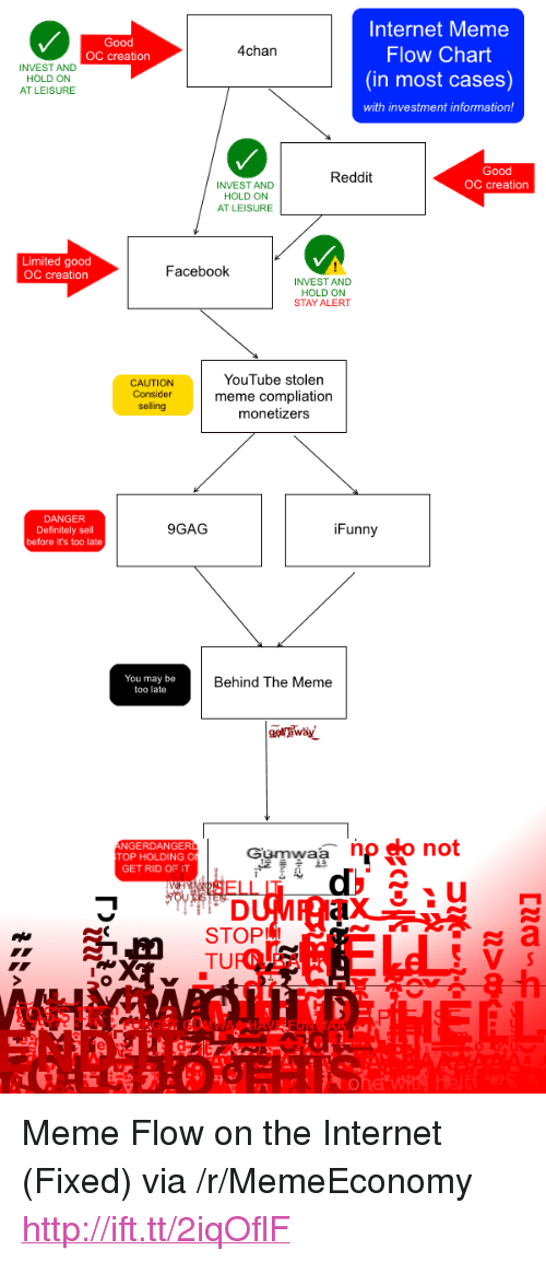 """internet meme: Internet Meme  Flow Chart  (in most cases)  4chan  OC creation  INVEST AND  HOLD ON  AT LEISURE  with investment information!  Good  OC creation  Reddit  INVEST AND  HOLD ON  AT LEISURE  Limited good  OC creation  Facebook  INVEST AND  HOLD ON  STAY ALERT  CAUTION  Consider  selling  YouTube stolen  meme compliation  monetizers  DANGER  Definitely sell  before it's too late  9GAG  iFunny  You may be  too late  Behind The Meme  TOP HOLDING O  GET RID OF IT  Gumwaa np so not  STOPL <p>Meme Flow on the Internet (Fixed) via /r/MemeEconomy <a href=""""http://ift.tt/2iqOflF"""">http://ift.tt/2iqOflF</a></p>"""