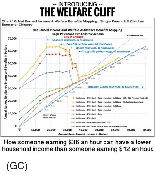 Chicago, Memes, and Taxes: INTRODUCING  THE WELFARE CLIFF  Chart 10: Net Earned Income & Welfare Benefits Mapping: Single Parent & 2 Children  Scenario: Chicago  Net Earned Income and Welfare Assistance Benefits Mapping  Single Parent and Two Children Scenario  1:1  reference line  City of Chicago  70,000  $8.25 per hour wage, 40 hours/week  Peak: $12 per hour wage, 40 hours/week  $15 per hour wage, 40 hours/week  38.00  o 60,000  Trough: $18 per hour wage  40 hours/week  34.00  50,000  24.00  40,000  1800 ecovery: $38 per hour wage, 40 hours/week  E 30,000  Net Income RTC Cash Food Housing Child Care MA ACAPremium Tax Credit  20,000  Net Income RTC Cash Food Housing e Child Care Medical Assistance (MA)  Net Income RTC Cash. Food Housing Child Care  --Net Income RTC Cash e Food Housing  5 10,000  Net Income RTC. Cash Food  Hourly Wages  Below Markers  Net Income RTC Cash  Net Income Refundable  Tax Credits (RTC  Net Income Net Earned Income Minus Income/Payroll Taxes  10,000  20,000  30,000  40,000  50,000  60,000  70,000  80,000  Annual Gross Earned Income in Dollars  How someone earning $36 an hour can have a lower  household income than someone earning $12 an hour. (GC)
