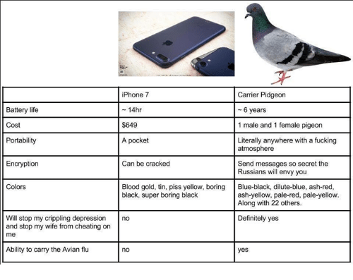 and 1: iPhone 7  - 14hr  $649  A pocket  Carrier Pidgeon  Battery life  Cost  Portability  6 years  1 male and 1 female pigeon  Literally anywhere with a fucking  atmosphere  Encryption  Can be cracked  Send messages so secret the  Russians will envy you  Colors  Blood gold, tin, piss yellow, boring  black, super boring black  Blue-black, dilute-blue, ash-red  ash-yellow, pale-red, pale-yellow  Along with 22 others.  Definitely yes  Will stop my crippling depression no  and stop my wife from cheating on  me  Ability to carry the Avian flu  no  yes