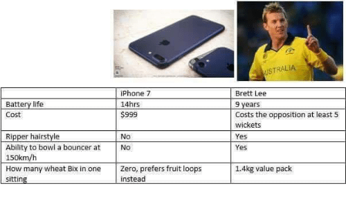 bix: iPhone 7 Battery life  14hrs  S999  Cost  Ripper hairstyle No Ability to bowl a bouncer at No  150km/h  How many wheat Bix in one Zero, prefers fruitloops  instead  sitting  USTRALIA  Brett Lee  9 years  costs the opposition at least 5  wickets  Yes  1.4kg value pack