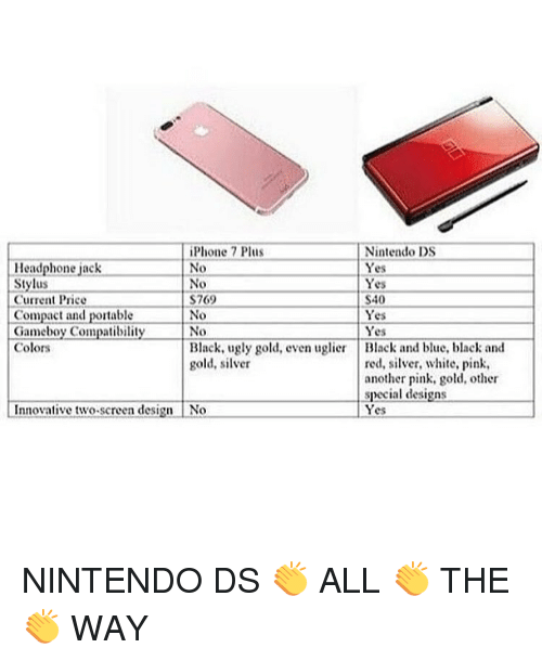 nintendo ds: iPhone 7 Plus  Nintendo DS  Yes  Headphone jack  Stylus  No Yes  769 S40  Current Price  Compact and portable  No  Yes  Gameboy Compatibility No Yes  Colors  Black, ugly gold, even uglier Black and blue, black and  gold, silver  red, silver, white, pink,  another pink, gold, other  special design  No Yes  Innovative two-screen design NINTENDO DS 👏 ALL 👏 THE 👏 WAY