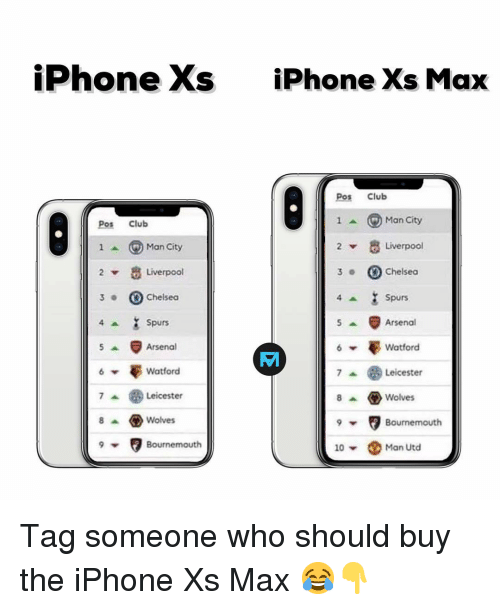 Leicester: iPhone Xs  iPhone Xs Max  Pos Club  Pos Club  1^ ⓖMan City  Man City  Liverpool  2  Liverpool  3Chelseo  ▼  3 .  Chelsea  Spurs  Arsenal  Watford  Spurs  Arsenal  憂Watford  Leicester  8Wolves  Leicester  8 ^ ㅇ Wolves  Bournemouth  Bournemouth  10 ▼  Man Utd Tag someone who should buy the iPhone Xs Max 😂👇
