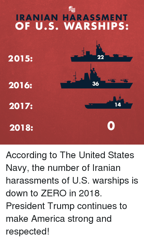 Iranian: IRANIAN HARASSMENT  OF U.S. WARSHIPS:  2015:  36  2016:  2017:  2018:  14  0 According to The United States Navy, the number of Iranian harassments of U.S. warships is down to ZERO in 2018. President Trump continues to make America strong and respected!