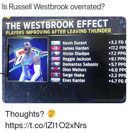 Enes Kanter, James Harden, and Kevin Durant: Is Russell Westbrook overrated?  THE WESTBROOK EFFECT  PLAYERS IMPROVING AFTER LEAVING THUNDER  +3.2 FG  +172 PP  +7.2 PPG  +9.1 PPG  Kevin Durant  SH James Harden  Victor Oladipo  Reggie Jackson  Domantas Sabonis +5.7 PPG  Dion Waiters  IN  +6.0 PP  +2.2 PPG  +4.7 FG  Serge Ibaka  Enes Kanter  @BASKETBALLSTUDIOS Thoughts? 🤔 https://t.co/lZl1O2xNrs