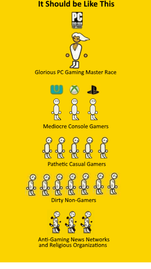 Pc Gaming Master Race: It should be Like This  PC  OVDROH  Glorious PC Gaming Master Race  Mediocre Console Gamers  Pathetic Casual Gamers  Dirty Non-Gamers  Anti-Gaming News Networks  and Religious Organizations