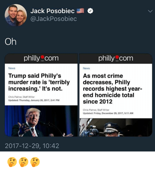 Crime, Friday, and Memes: Jack Posobiec  @JackPosobiec  Oh  philly com  philly com  News  News  Trump said Philly's  murder rate is 'terribly  increasing.' It's not.  As most crime  decreases, Philly  records highest year-  end homicide total  since 2012  Chris Palmer, Staff Writer  Updated: Thursday, January 26, 2017, 2:41 PM  Chris Palmer, Staff Writer  Updated: Friday, December 29, 2017, 5:11 AM  2017-12-29, 10:42 🤔🤔🤔