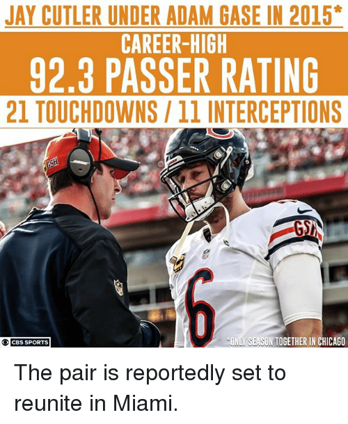 92.3: JAY CUTLER UNDER ADAM GASE IN 2015*  CAREER-HIGH  92.3 PASSER RATING  21 TOUCHDOWNS/11 INTERCEPTIONS  ONLY SEASON TOGETHER IN CHICAGO  CBS SPORTS The pair is reportedly set to reunite in Miami.