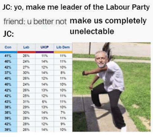 Memes, Party, and Yo: JC: yo, make me leader of the Labour Party  friend: u better not make us completely  unelectable  JC:  Dem  41%  11%  11%  40% 24%  11%  42 27% 12% 10%  37 30%  40%  26% 12% 11%  40% 24%  14%  10%  42% 26%  13%  10%  25  11%  11%  38 29% 13%  39% 26% 14%  10%