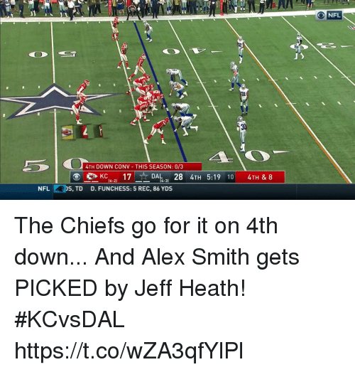 Memes, Nfl, and Chiefs: JI  NFL  4TH DOWN CONV THIS SEASON: 0/3  KC17DAL28 4TH 5:19 10 4TH & 8  DAL  16-21 17  4-31  NFL  S, TD  D. FUNCHESS: 5 REC, 86 YDS The Chiefs go for it on 4th down...  And Alex Smith gets PICKED by Jeff Heath! #KCvsDAL https://t.co/wZA3qfYlPl
