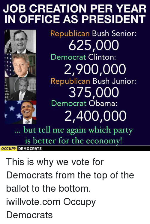 Tell Me Again: JOB CREATION PER YEAR  IN OFFICE AS PRESIDENT  Republican Bush Senior  625,000  Democrat Clinton:  2,900,000  Republican  Bush Junior:  375,000  Democrat Obama:  2,400,000  but tell me again which party  is better for the economy!  OCCUPY DEMOCRATS This is why we vote for Democrats from the top of the ballot to the bottom. iwillvote.com Occupy Democrats