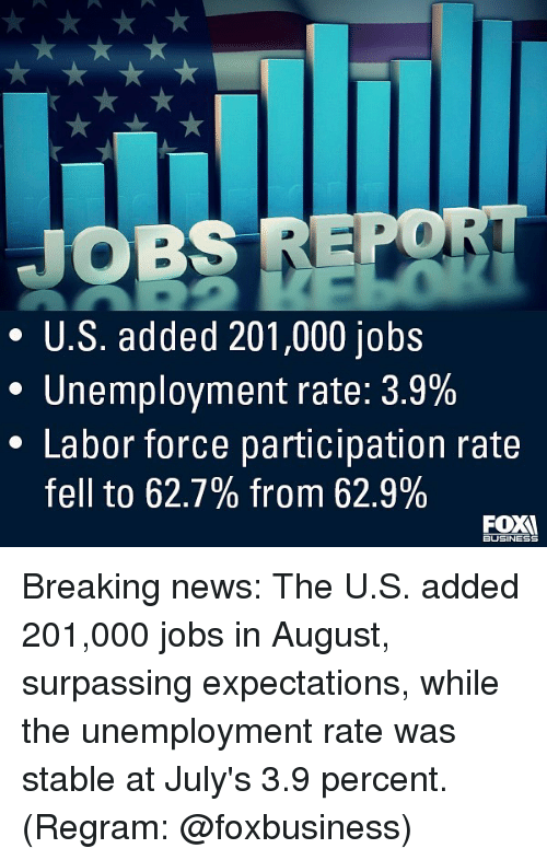 Memes, News, and Breaking News: JOBS REPO  * U.S. added 201,000 jobs  Unemployment rate: 3.9%  * Labor force participation rate  fell to 62.7% from 62.9%  BUSINESS Breaking news: The U.S. added 201,000 jobs in August, surpassing expectations, while the unemployment rate was stable at July's 3.9 percent. (Regram: @foxbusiness)