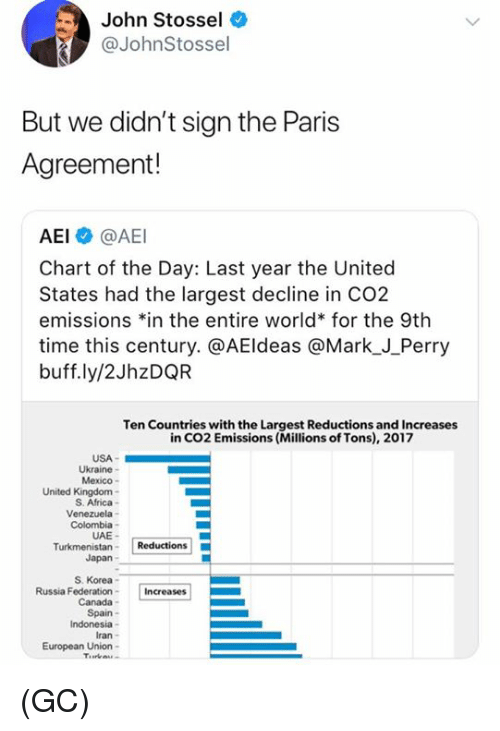 "Africa, Memes, and Canada: John Stossel  @JohnStossel  But we didn't sign the Paris  Agreement!  AEI @AEI  Chart of the Day: Last year the United  States had the largest decline in CO2  emissions 치n the entire world"" for the 9th  time this century. @AEldeas @Mark_J_Perry  buff.ly/2JhzDQR  Ten Countries with the Largest Reductions and Increases  in CO2 Emissions (Millions of Tons), 2017  USA-  Ukraine  Mexico  United Kingdom-  S. Africa-  Colombia  UAE-  Japan  S. Korea  Russia FederationIncreases  Canada  Spain  Indonesia  Iran  European Union- (GC)"