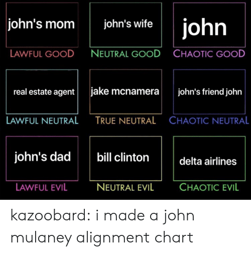 Lawful Evil: john's mom john's wiftejohn  LAWFUL GOOD  NEUTRAL GOOD  CHAOTIC GOOD  real estate agentjake mcnamera john's friend john  LAWFUL NEUTRAL  TRUE NEUTRAL  CHAOTIC NEUTRAL  john's dad  bill clintondelta airline  LAWFUL EVIL  NEUTRAL EVIL  CHAOTIC EVIL kazoobard:  i made a john mulaney alignment chart