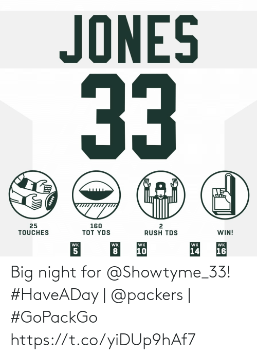 Packers: JONES  33  25  TOUCHES  160  TOT YDS  WIN!  RUSH TDS  WK  WK  WK  WK  WK  16  10  14  5 Big night for @Showtyme_33!  #HaveADay | @packers | #GoPackGo https://t.co/yiDUp9hAf7