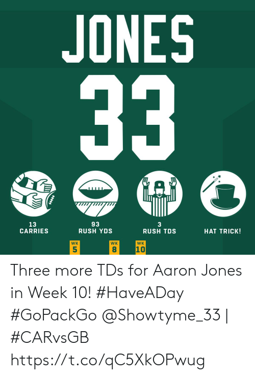 aaron: JONES  33  A  93  RUSH YDS  13  CARRIES  3  RUSH TDS  HAT TRICK!  WK  WK  WK  10  5  8 Three more TDs for Aaron Jones in Week 10! #HaveADay #GoPackGo  @Showtyme_33 | #CARvsGB https://t.co/qC5XkOPwug