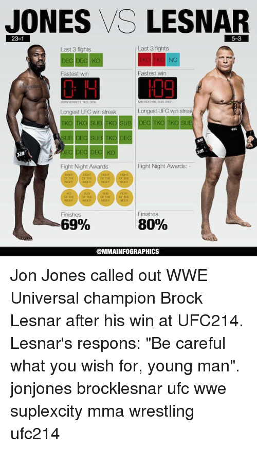 "Jon Jones: JONES VS LESNAR  23-1  Last 3 fights  Last 3 fights  DEC KO  NC  Fastest win  Fastest win  TL  TKD, 2008  Longest UFC win streak  Longest UFC win strea  SUB  DEC  Fight Night Awards  Fight Night Awards:  FIGHT  OF THE CFTHE  NIGHT  OF THE  NGHT NIGHT  OF THE  KCD  NIGHT  Finishes  Finishes  69%  80%  @MMAINFOGRAPHICS Jon Jones called out WWE Universal champion Brock Lesnar after his win at UFC214. Lesnar's respons: ""Be careful what you wish for, young man"". jonjones brocklesnar ufc wwe suplexcity mma wrestling ufc214"