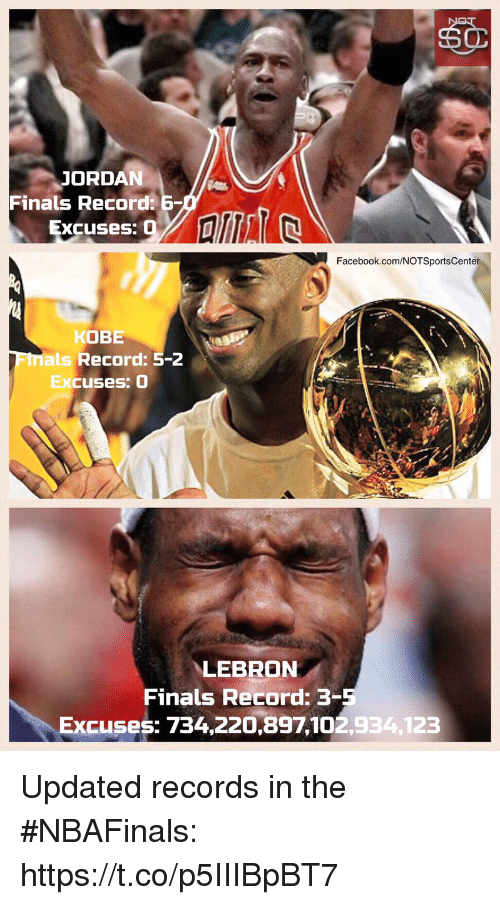 Facebook, Finals, and Sports: JORDAN  Finals Record  Excuses: O  Facebook.com/NOTSportsCenter  KOBE  als Record  5-2  Excuses: O  LEBRON  Finals Record: 3  Excuses: 734,220,897 102,934,123 Updated records in the #NBAFinals: https://t.co/p5IIIBpBT7