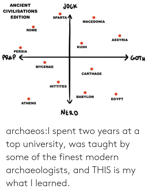 Sparta: JOUK  ANCIENT  CIVILISATIONS  EDITION  SPARTA  MACEDONIA  ROME  ASSYRIA  KUSH  PERSIA  PRe?  GOTH  MYCENAE  CARTHAGE  HITTITES  BABYLON  EGYPT  ATHENS  NtnD archaeos:I spent two years at a top university, was taught by some of the finest modern archaeologists, and THIS is my what I learned.