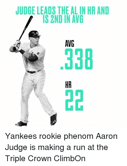 avg: JUDGE LEADS THE ALINHR AND  IS 2ND IN AVG  AVG Yankees rookie phenom Aaron Judge is making a run at the Triple Crown ClimbOn