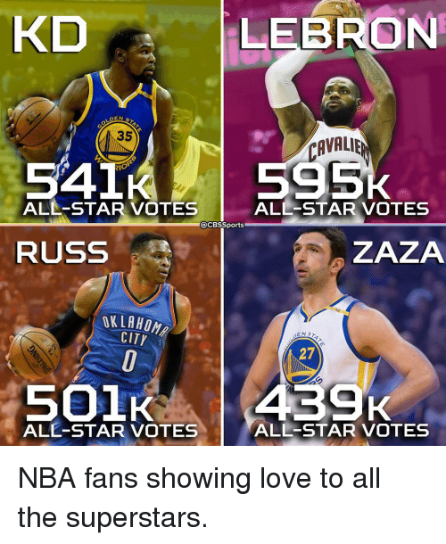 nba-fans: KD  DEN  35  CAVALIER  54 RIO  ALL-STAR VOTES  ALL STAR VOTES  CBSSports  ZAZA  RUSS  IKLAHON  CITY  EN  27  439K  501K  ALL-STAR VOTES  ALL-STAR VOTES NBA fans showing love to all the superstars.
