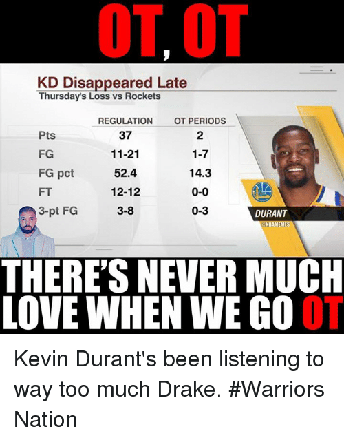 Drake, Kevin Durant, and Nba: KD Disappeared Late  Thursdays Loss vs Rockets  REGULATION  OT PERIODS  37  Pts  FG  11-21  1-7  FG pct  52.4  14.3  FT  12-12  0-0  3-pt FG  0-3  DURANT  3-8  EM  THERE'S NEVER MUCH  LOVE WHEN WE GO Kevin Durant's been listening to way too much Drake.   #Warriors Nation