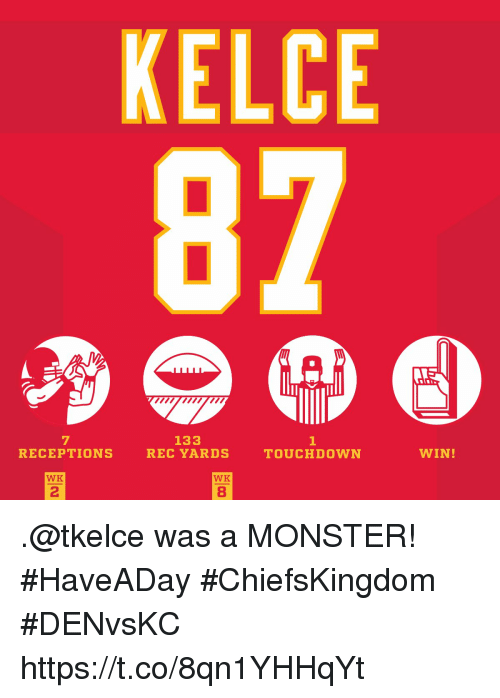 Memes, Monster, and 🤖: KELCE  87  mwm  7  RECEPTIONS  133  REC YARDS  TOUCHDOWN  WIN!  WK  WK  2  8 .@tkelce was a MONSTER! #HaveADay #ChiefsKingdom #DENvsKC https://t.co/8qn1YHHqYt