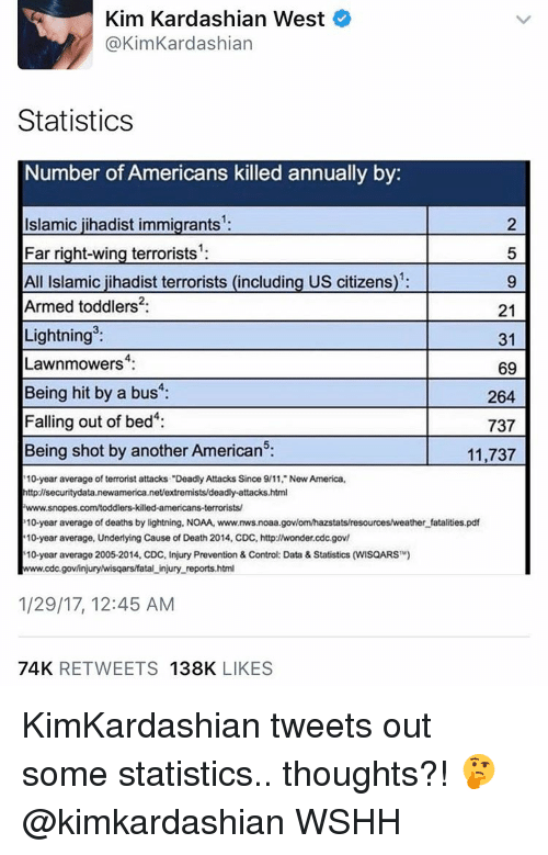 "snopes.com: Kim Kardashian West  @Kim Kardashian  Statistics  Number of Americans killed annually by  Islamic jihadist immigrants  Far right-wing terrorists  All Islamic jihadist terrorists (including US citizens  Armed toddlers: 21  Lightning  31  Lawnmowers  4:  69  Being hit by a bus  264  Falling out of bed  737  Being shot by another Americans:  11,737  10-year average of terrorist attacks ""Deadly Attacks Since 9/11 New America,  httpzisecuritydata.newamerica  net/extremists/deadly-attacks.html  www.snopes.com/toddlers killed-americans terrorists/  10-year average of deaths by lightning, NOAA, www.mwsnoaa.govlomhazstatsresourcesweather fatalities.pdf  10-year average, Underlying Cause of Death 2014, CDC, http://wonder.cdc.gov/  10-year average 2005-2014. CDC. Injury Prevention & Control: Data & Statistics (WISQARS  TM)  Hwww.cdc.gov/injurywisqarslfatal injury reports.html  1/29/17, 12:45 AM  74K  RETWEETS  138K  LIKES KimKardashian tweets out some statistics.. thoughts?! 🤔 @kimkardashian WSHH"