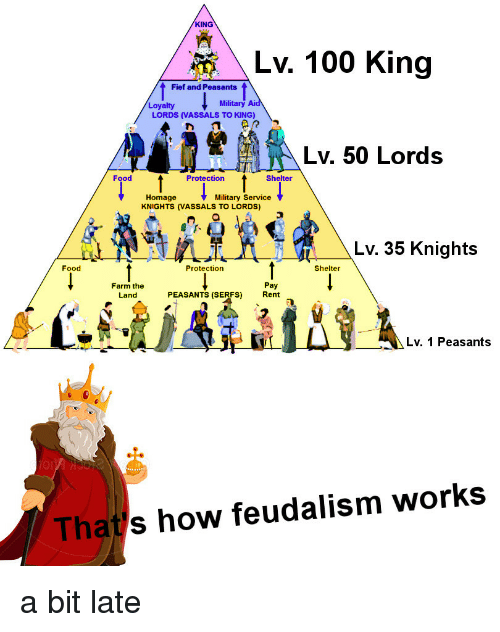 homage: KING  Lv. 100 King  Fief and Peasants  Loyalty  Military  LORDS (VASSALS TO KING)  Lv. 50 Lords  Food  Protection  Shelter  Homage  KNIGHTS (VASSALS TO LORDS)  Military Service  Lv. 35 Knights  Food  Protection  Shelter  Farm the  Land  Pay  Rent  PEASANTS (SERFS)  Lv. 1 Peasants  Tha  s how feudalism works a bit late