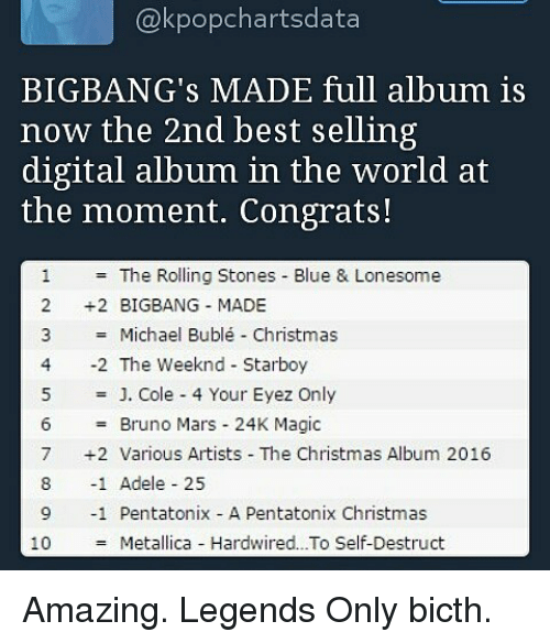 michael buble christmas: @kpopchartsdata  BIGBANG's MADE full album is  now the 2nd best selling  digital album in the world at  the moment. Congrats!  The Rolling Stones Blue & Lonesome  2 +2 BIGBANG MADE  3 Michael Bublé Christmas  4 2 The Weeknd Starboy  5 J. Cole 4 Your Eyez Only  Bruno Mars 24K Magic  7 +2 Various Artists The Christmas Album 2016  8 1 Adele 25  9 1 Pentatonix A Pentatonix Christmas  Metallica Hardwired...To Self-Destruct  10 Amazing. Legends Only bicth.