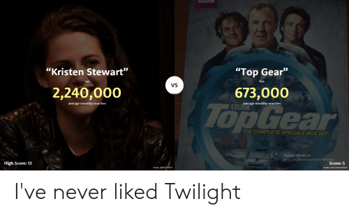 "Kristen Stewart: ""Kristen Stewart""  ""Top Gear""  has  has  VS  2,240,000  673,000  average monthly searches  average monthly searches  BBC  IopGear  THE COMPLETE SPECIALS BOX SET  Activar Windows  Ve a Configuración para activar Windows.  High Score: 13  Score: 5  Image: GageSkidmore  Image: Code Com puterlove I've never liked Twilight"