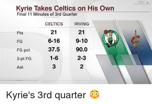 memes: Kyrie Takes Celtics on His own  Final 11 Minutes of 3rd Quarter  CELTICS  IRVING  21  21  Pts  6-16  9-10  FG  37.5  90.0  FG pct  1-6  2-3  3-pt FG  Ast Kyrie's 3rd quarter 😳
