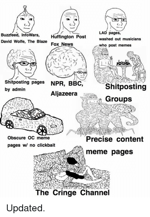 Oc Meme: LAD pages,  Buzzfeed, InfoWars,  Huffington Post  washed out musicians  David Wolfe, The Blaze  Fox News  who post memes  Shitposting pages  NPR, BBC  Shitposting  by admin  Aljazeera  Groups  Obscure OC meme  Precise content  pages w/ no clickbait  meme pages  The Cringe Channel Updated.