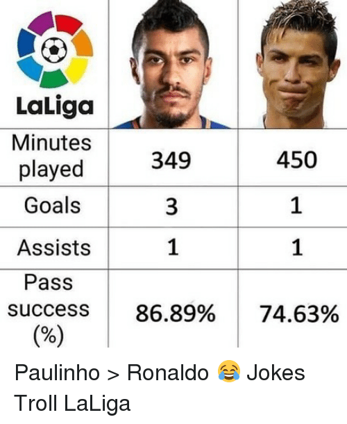Goals, Memes, and Troll: LaLiga  Minutes  played  Goals  Assists  Pass  success 86.89% 74.63%  450  1  1  349 Paulinho > Ronaldo 😂 Jokes Troll LaLiga