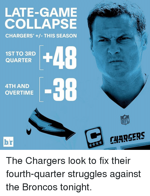 Broncos: LATE-GAME  COLLAPSE  CHARGERS' THIS SEASON  1ST TO 3RD  QUARTER  38  4TH AND  OVERTIME  br  NFL  CHARGERS The Chargers look to fix their fourth-quarter struggles against the Broncos tonight.